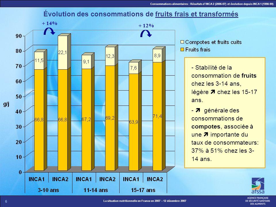 6 La situation nutritionnelle en France en 2007 – 12 décembre 2007 Consommations alimentaires : Résultats dINCA 2 (2006-07) et évolution depuis INCA 1