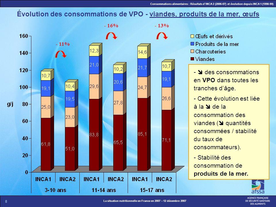 8 La situation nutritionnelle en France en 2007 – 12 décembre 2007 Consommations alimentaires : Résultats dINCA 2 (2006-07) et évolution depuis INCA 1