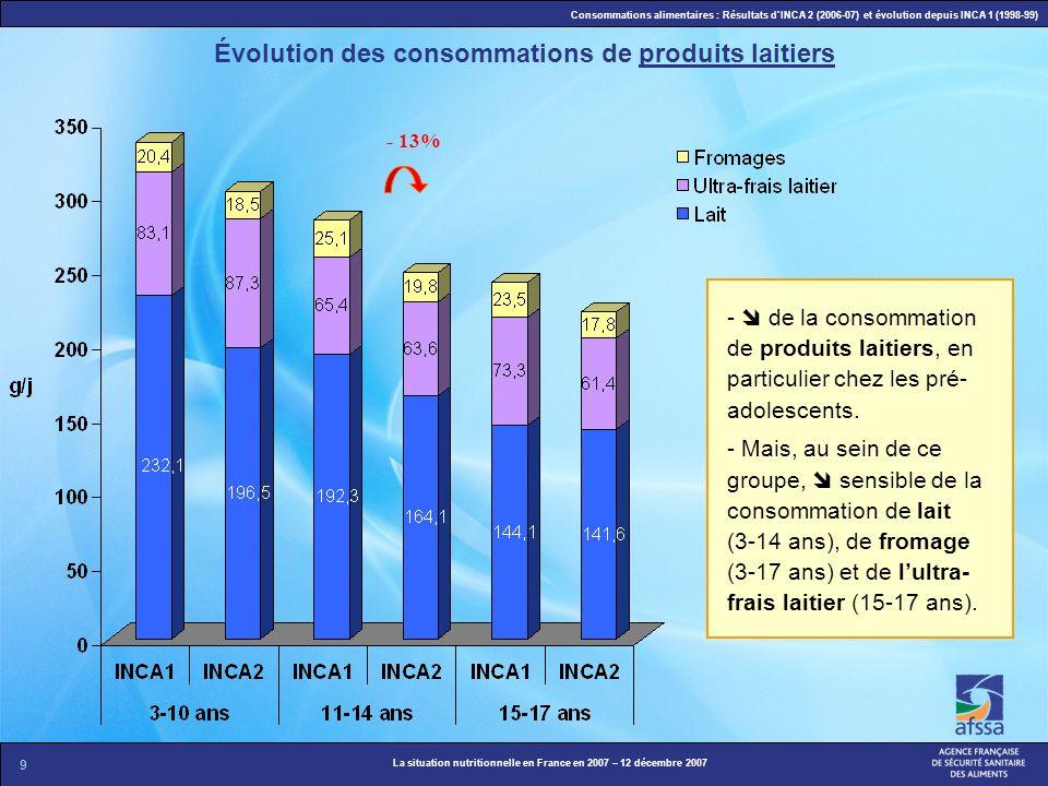 9 La situation nutritionnelle en France en 2007 – 12 décembre 2007 Consommations alimentaires : Résultats dINCA 2 (2006-07) et évolution depuis INCA 1