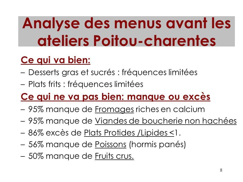 8 Analyse des menus avant les ateliers Poitou-charentes Ce qui va bien: –Desserts gras et sucrés : fréquences limitées –Plats frits : fréquences limit
