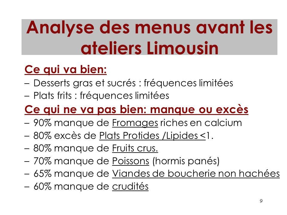 9 Analyse des menus avant les ateliers Limousin Ce qui va bien: –Desserts gras et sucrés : fréquences limitées –Plats frits : fréquences limitées Ce q