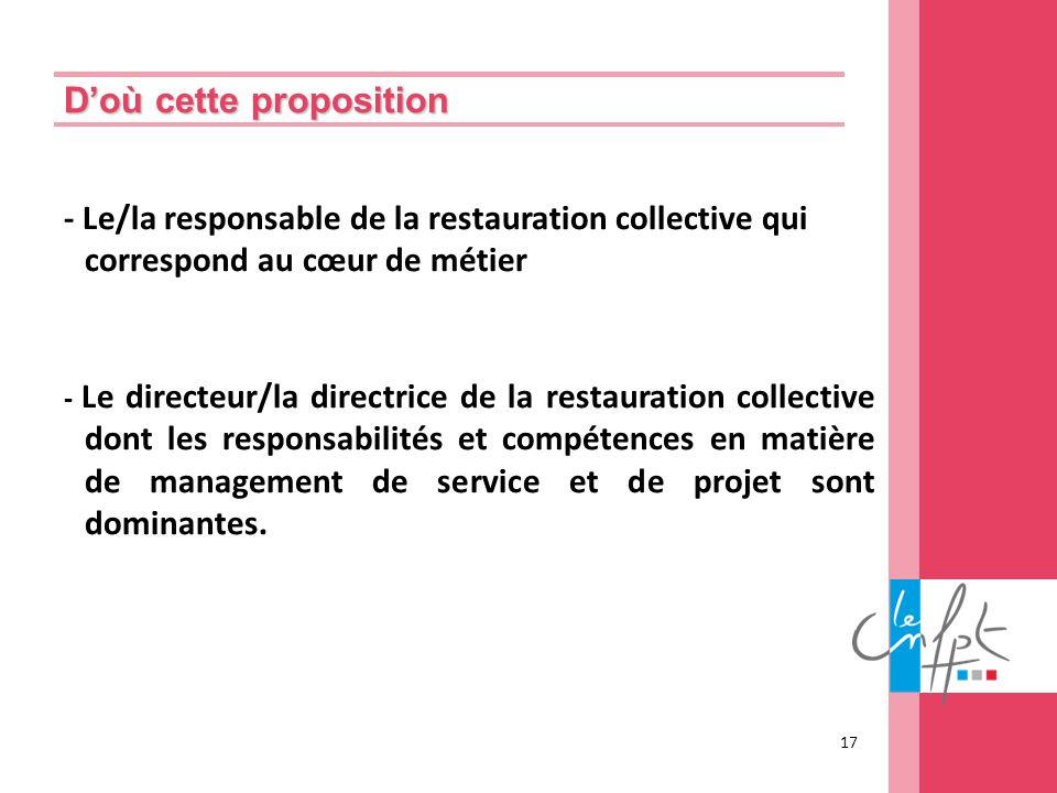 Doù cette proposition - Le/la responsable de la restauration collective qui correspond au cœur de métier - Le directeur/la directrice de la restaurati