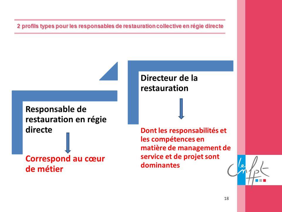 2 profils types pour les responsables de restauration collective en régie directe 2 profils types pour les responsables de restauration collective en