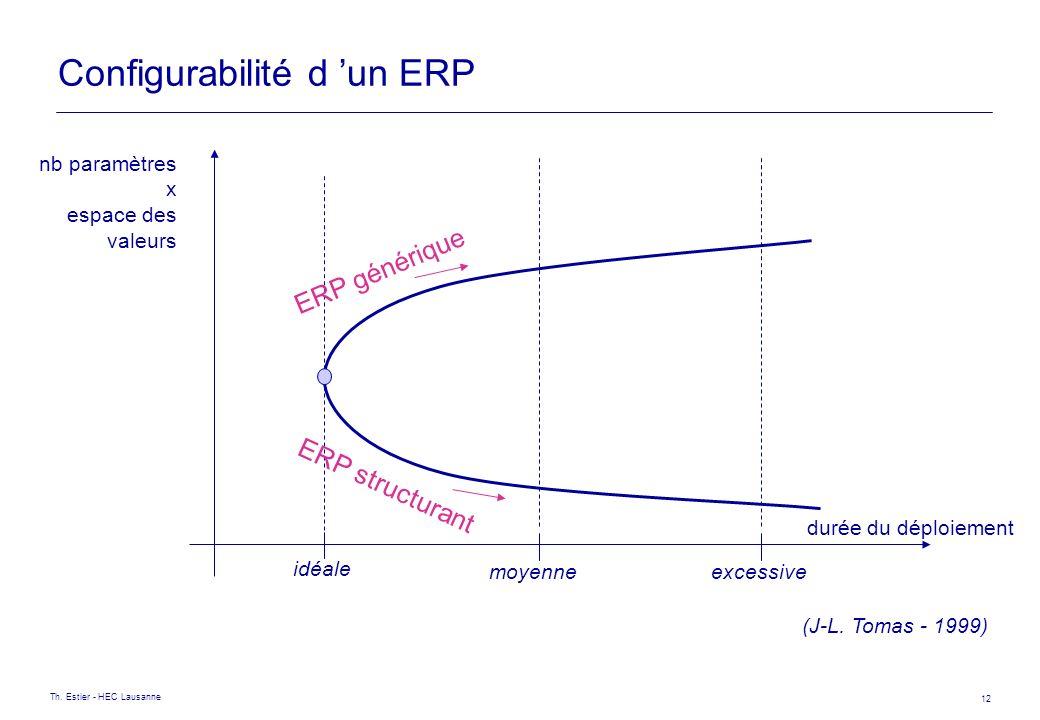 Th. Estier - HEC Lausanne 12 nb paramètres x espace des valeurs Configurabilité d un ERP durée du déploiement (J-L. Tomas - 1999) idéale moyenneexcess
