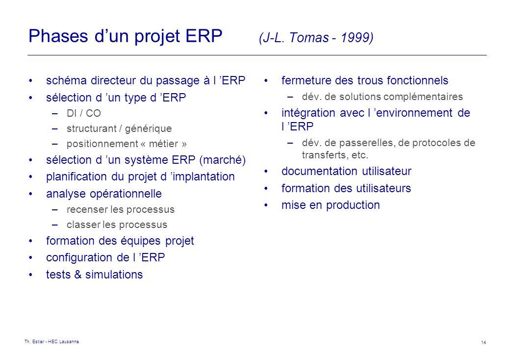 Th. Estier - HEC Lausanne 14 Phases dun projet ERP (J-L. Tomas - 1999) schéma directeur du passage à l ERP sélection d un type d ERP –DI / CO –structu