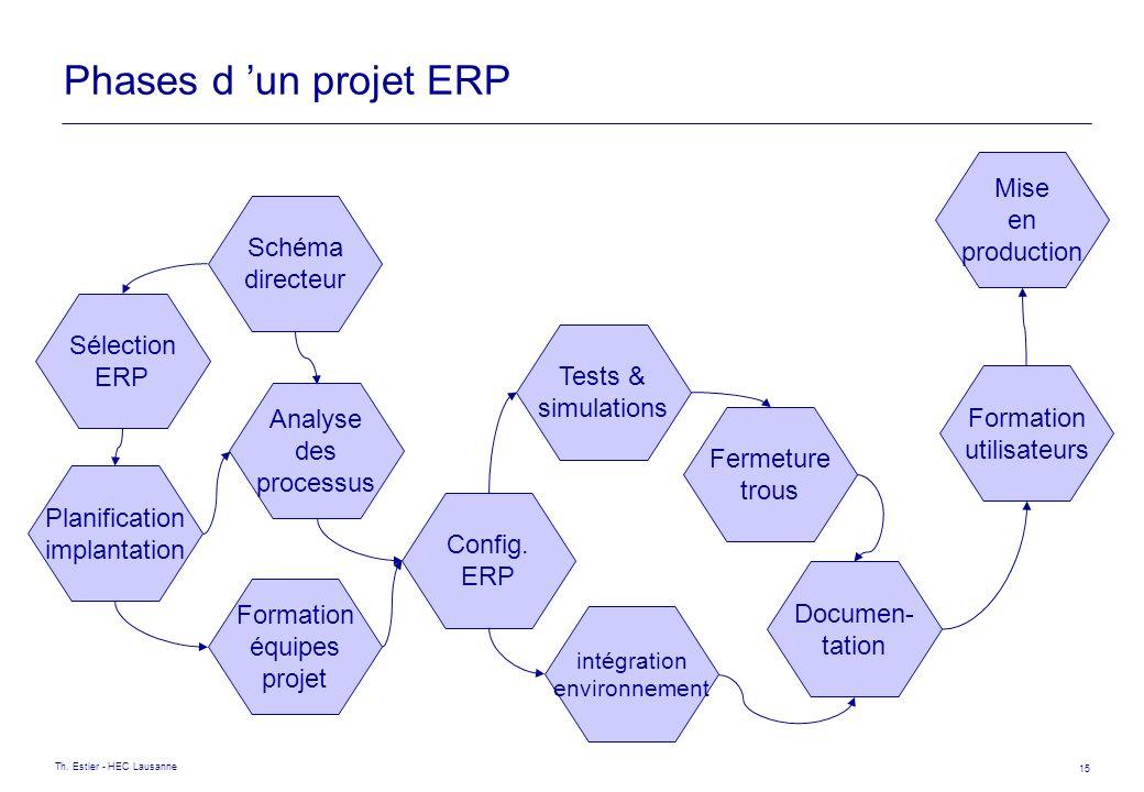 Th. Estier - HEC Lausanne 15 Phases d un projet ERP Schéma directeur Sélection ERP Planification implantation Formation équipes projet Analyse des pro