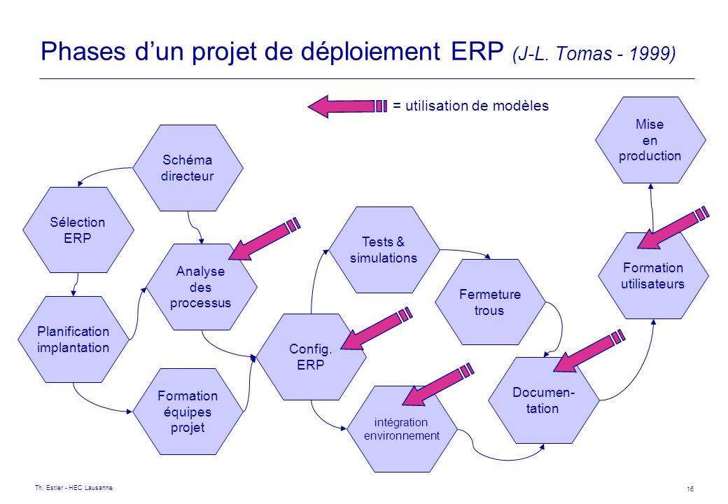 Th. Estier - HEC Lausanne 16 Phases dun projet de déploiement ERP (J-L. Tomas - 1999) Schéma directeur Sélection ERP Planification implantation Format
