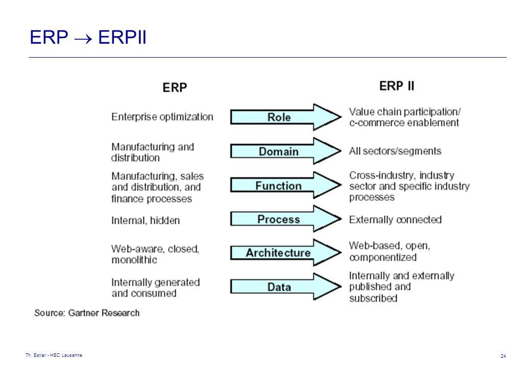 Th. Estier - HEC Lausanne 24 ERP ERPII