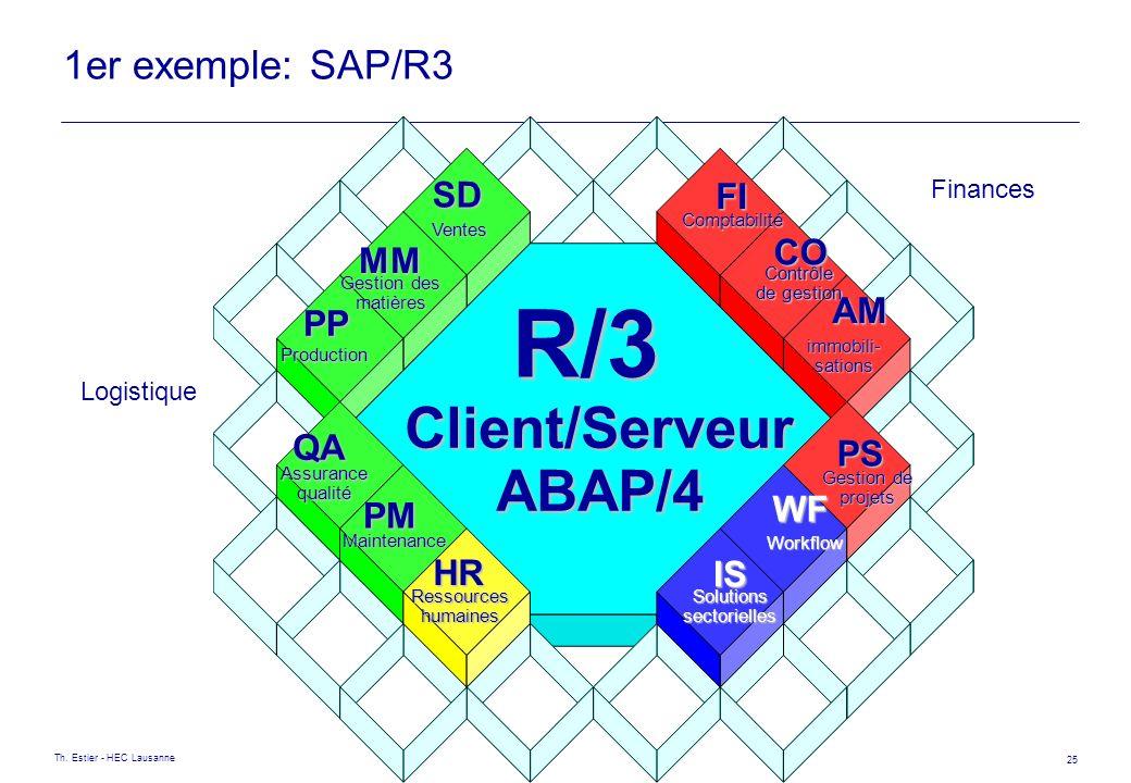 Th. Estier - HEC Lausanne 25 1er exemple: SAP/R3 Client/ServeurABAP/4 R/3 Ventes SD Gestion des matières MM Production PP Assurancequalité QA Maintena