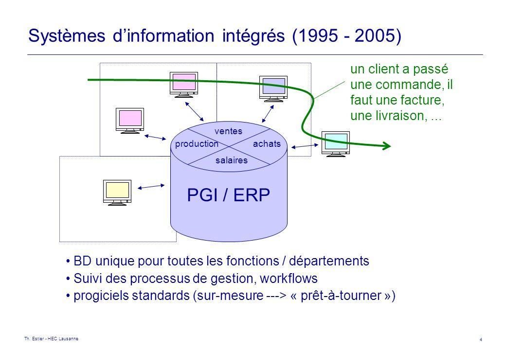 Th. Estier - HEC Lausanne 4 Systèmes dinformation intégrés (1995 - 2005) PGI / ERP salaires ventes productionachats un client a passé une commande, il