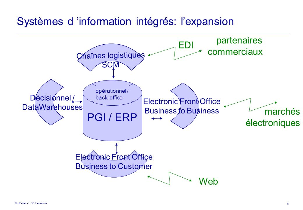 Th. Estier - HEC Lausanne 5 Systèmes d information intégrés: lexpansion PGI / ERP opérationnel / back-office Décisionnel / DataWarehouses Chaînes logi