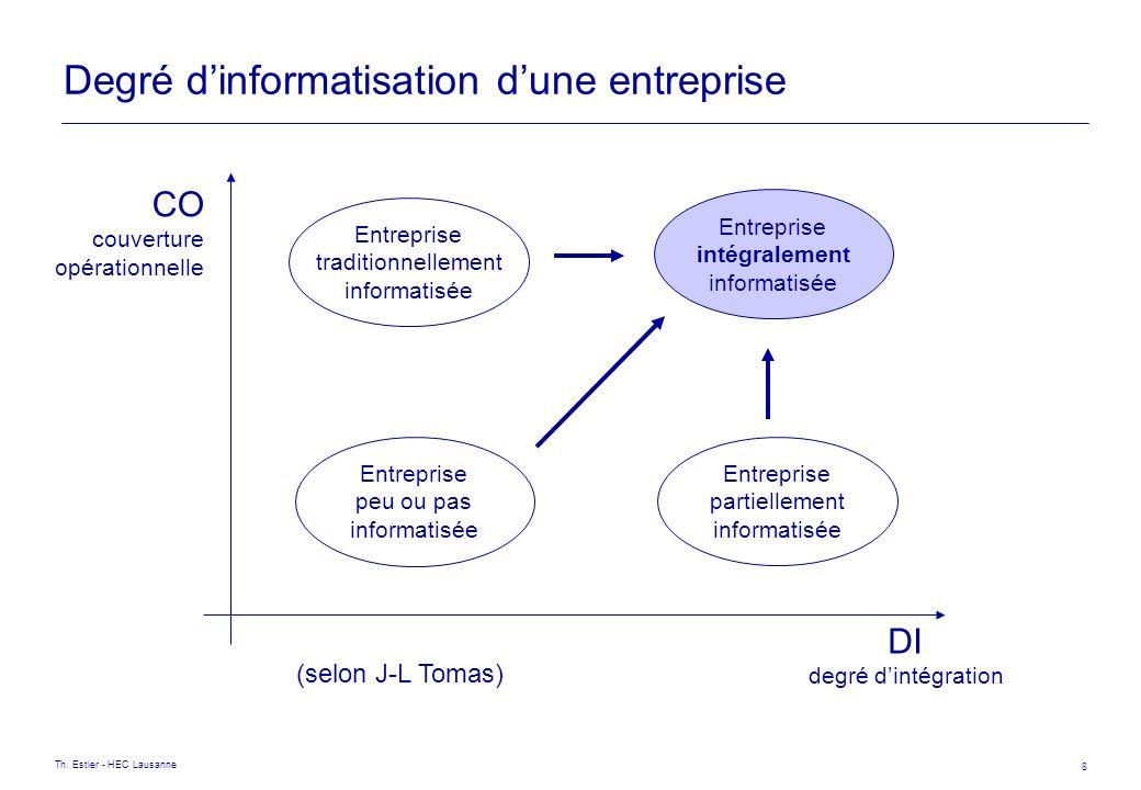 Th. Estier - HEC Lausanne 8 Degré dinformatisation dune entreprise DI degré dintégration CO couverture opérationnelle (selon J-L Tomas) Entreprise tra