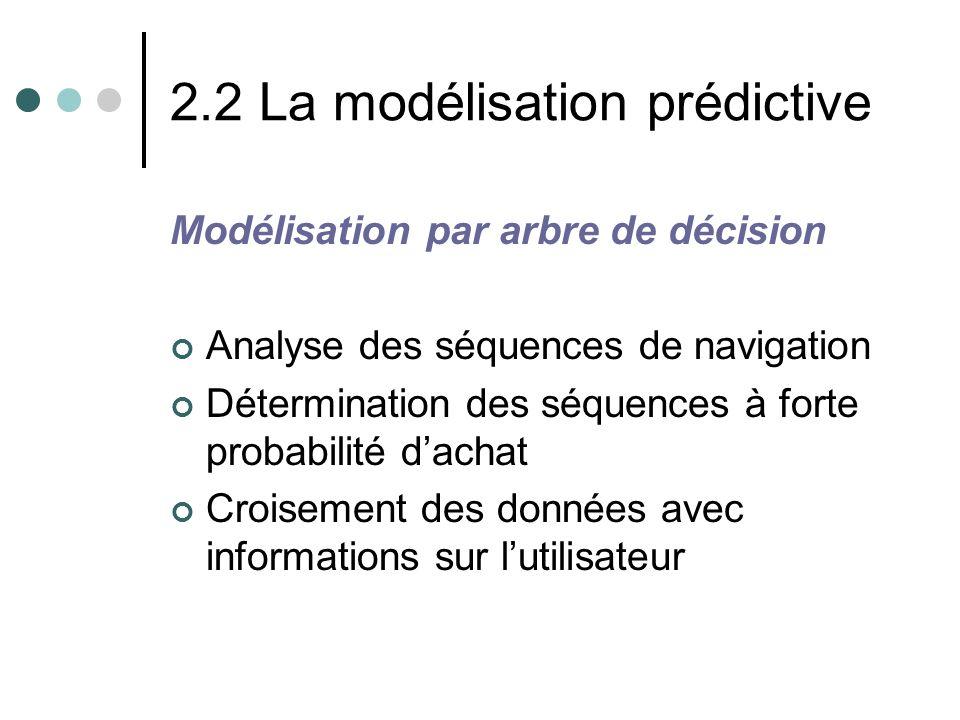 2.2 La modélisation prédictive Modélisation par arbre de décision Analyse des séquences de navigation Détermination des séquences à forte probabilité