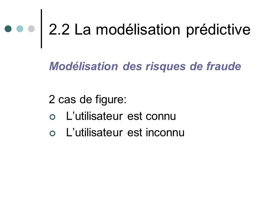 2.2 La modélisation prédictive Modélisation des risques de fraude 2 cas de figure: Lutilisateur est connu Lutilisateur est inconnu