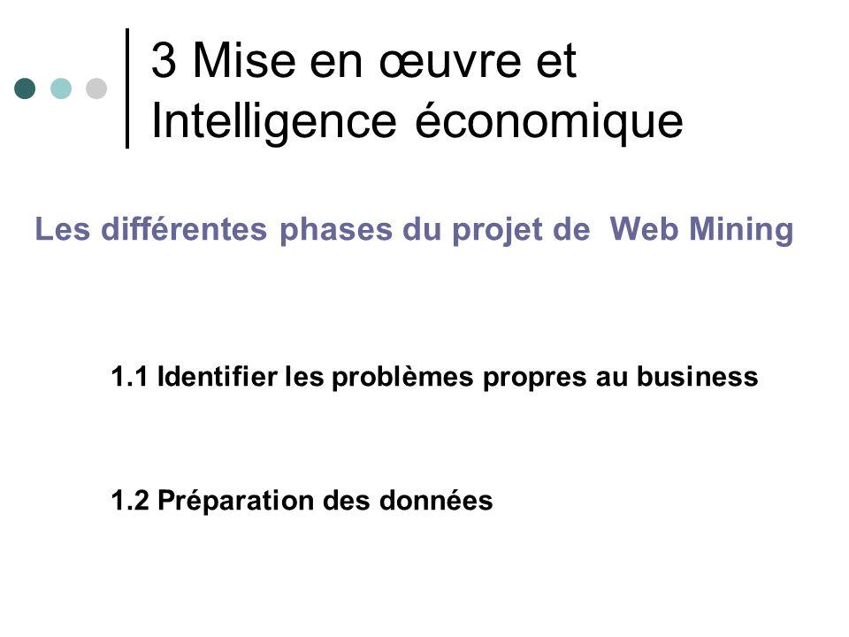 3 Mise en œuvre et Intelligence économique Les différentes phases du projet de Web Mining 1.1 Identifier les problèmes propres au business 1.2 Prépara