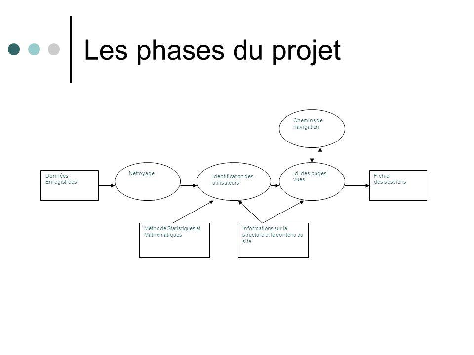 Les phases du projet Données Enregistrées Nettoyage Identification des utilisateurs Id. des pages vues Fichier des sessions Chemins de navigation Méth