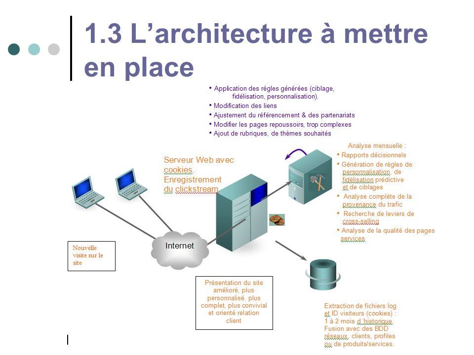 1.3 Larchitecture à mettre en place