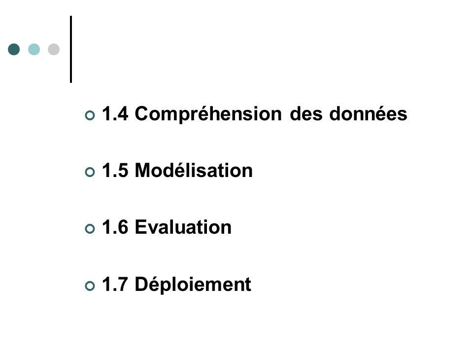 1.4 Compréhension des données 1.5 Modélisation 1.6 Evaluation 1.7 Déploiement