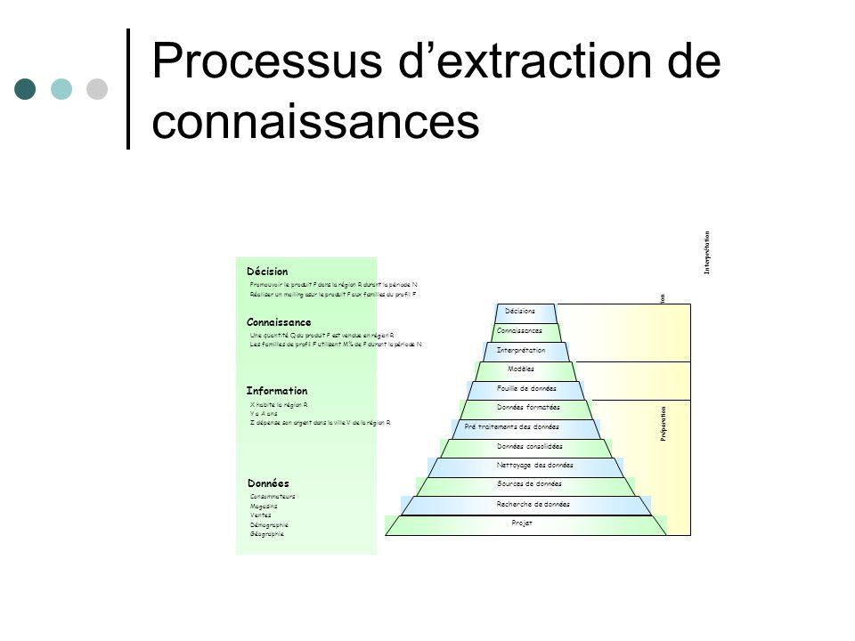 Processus dextraction de connaissances Préparation Extraction Interprétation Projet Sources de données Données consolidées Données formatées Modèles C