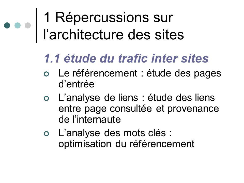 1 Répercussions sur larchitecture des sites 1.1 étude du trafic inter sites Le référencement : étude des pages dentrée Lanalyse de liens : étude des l