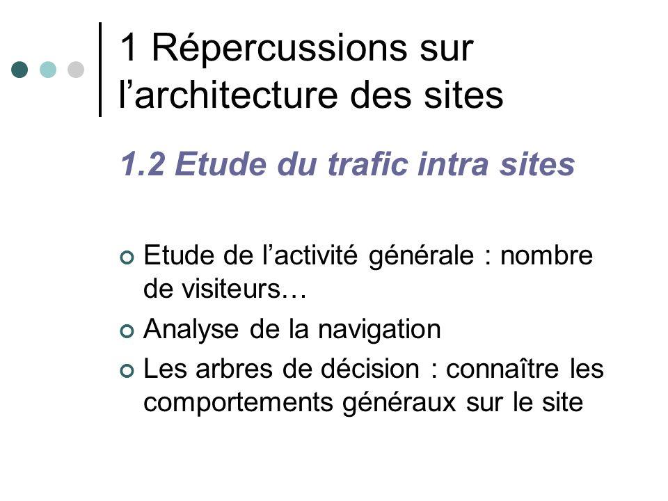 1 Répercussions sur larchitecture des sites 1.2 Etude du trafic intra sites Etude de lactivité générale : nombre de visiteurs… Analyse de la navigatio