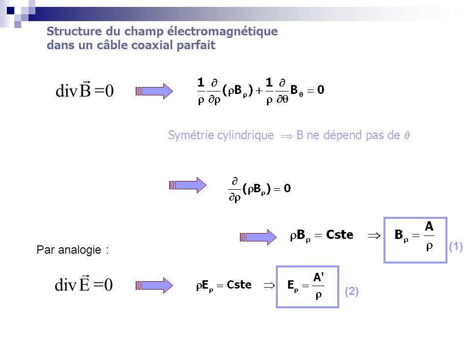 0Bdiv Symétrie cylindrique B ne dépend pas de 0Ediv (1) (2) Par analogie :