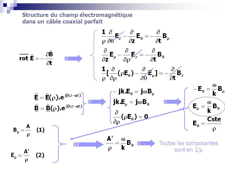 1 2 y z x M( z) x y M 0 = (0x,0M) b a Conditions aux limites : interface diélectrique parfait - métal parfait .
