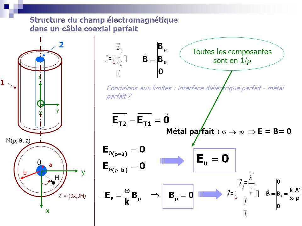 k²= ²µ o Propagation analogie à celle dune OPPM dans un diélectrique parfait illimité Structure du champ électromagnétique dans un câble coaxial parfait