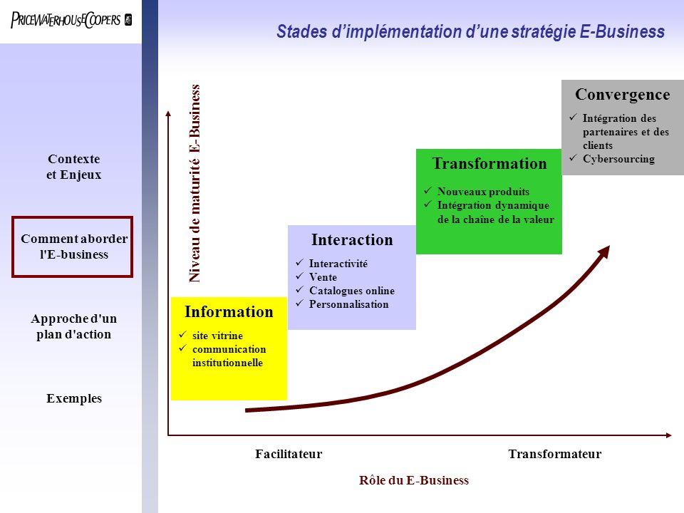 Contexte et Enjeux Comment aborder l'E-business Approche d'un plan d'action Exemples Stades dimplémentation dune stratégie E-Business Niveau de maturi