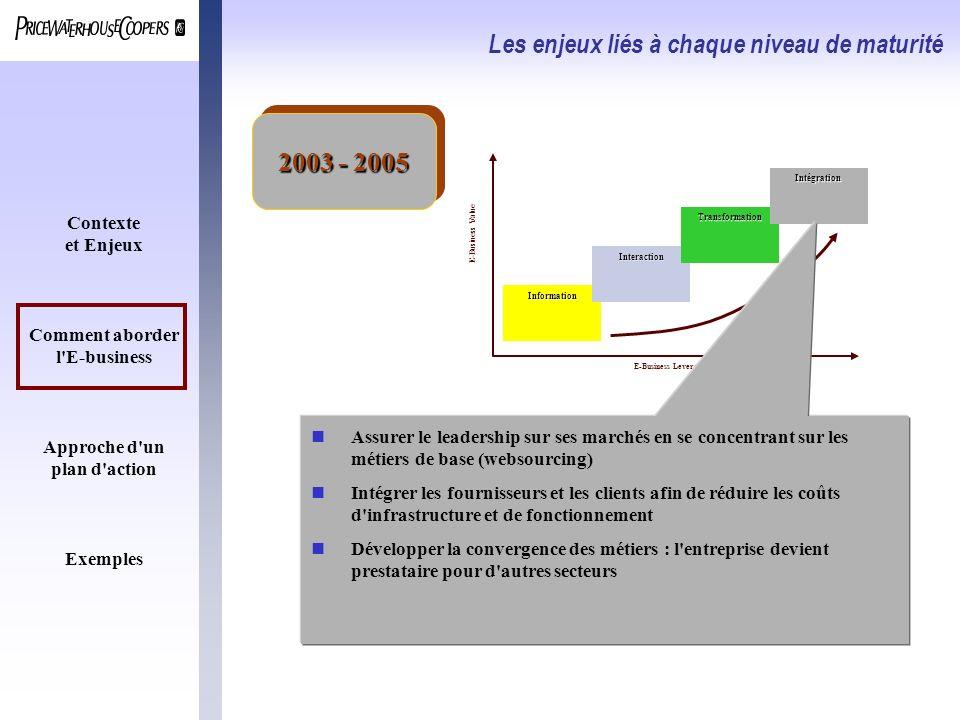 Contexte et Enjeux Comment aborder l'E-business Approche d'un plan d'action Exemples E-Business Value E-Business Leverage Information Interaction Tran