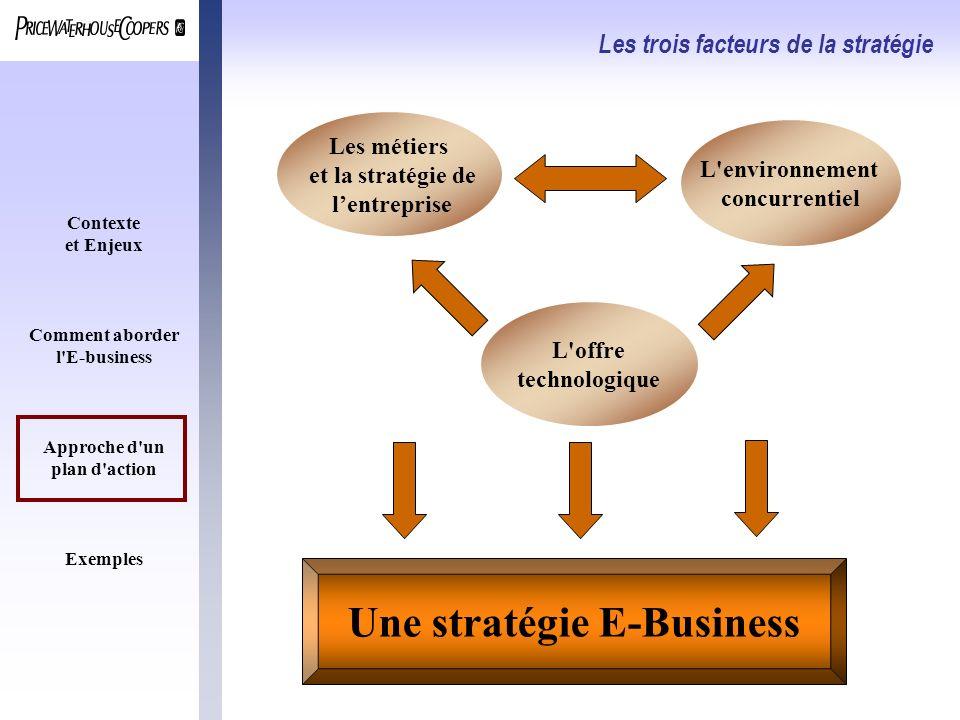 Contexte et Enjeux Comment aborder l'E-business Approche d'un plan d'action Exemples Les trois facteurs de la stratégie Les métiers et la stratégie de