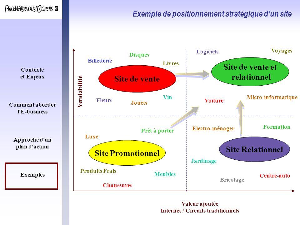 Contexte et Enjeux Comment aborder l'E-business Approche d'un plan d'action Exemples Exemple de positionnement stratégique dun site Vendabilité Valeur
