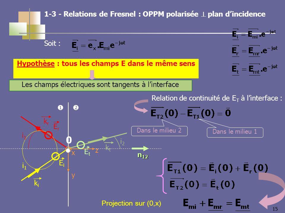 15 n 12 kiki krkr ktkt i2i2 i1i1 i1i1 z y x Les champs électriques sont tangents à linterface EiEi ErEr EtEt 0 Hypothèse : tous les champs E dans le même sens Projection sur (0,x) 1-3 - Relations de Fresnel : OPPM polarisée plan dincidence Soit : Relation de continuité de E T à linterface : Dans le milieu 1 Dans le milieu 2