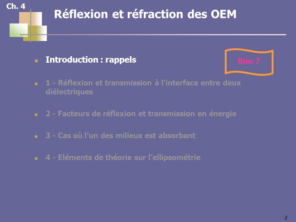 33 OPPM arrivant à linterface entre deux milieux 1 et 2 Interface plane Milieux non absorbants Rappels : lois de Descartes Lois de loptique géométrique (Descartes) Plan dincidencerayon incident la normale Plan dincidence défini par le rayon incident et la normale à linterface au point dincidence réfléchiRayon réfléchi dans le plan dincidence i = rRayon incident et rayon réfléchi symétriques par rapport à la normale : i = r réfractéRayon réfracté dans le plan dincidence n 1 sin i 1 = n 2 sin i 2Rayons incident et réfracté de part et dautre de la normale : n 1 sin i 1 = n 2 sin i 2 1 2