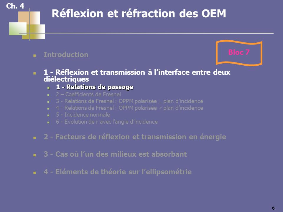 66 Ch. 4 Réflexion et réfraction des OEM Introduction 1 - Réflexion et transmission à linterface entre deux diélectriques 1 - Relations de passage 1 -
