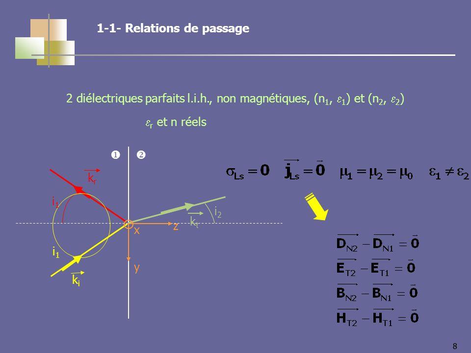 88 2 diélectriques parfaits l.i.h., non magnétiques, (n 1, 1 ) et (n 2, 2 ) r et n réels kiki krkr ktkt i2i2 i1i1 i1i1 z y x 1-1- Relations de passage