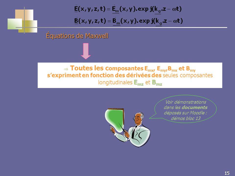 15 Équations de Maxwell E mz B mz Toutes les c omposantes E mx, E my,B mx et B my sexpriment en fonction des dérivées des seules composantes longitudinales E mz et B mz Voir démonstrations dans les documents déposés sur Moodle : démos bloc 13
