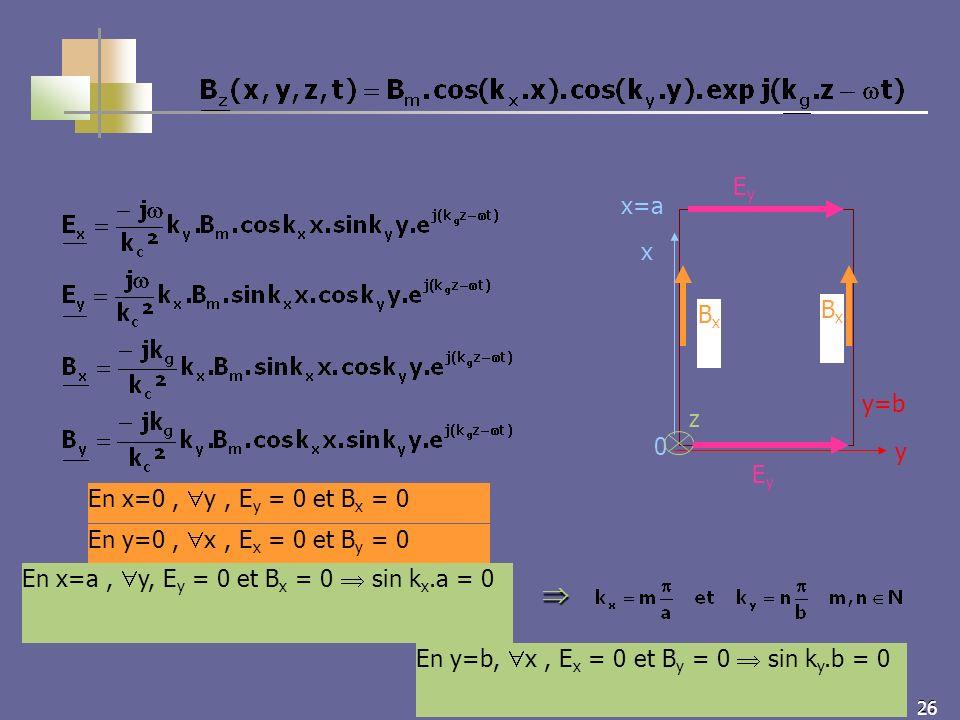 26 En x=0, y, E y = 0 et B x = 0 En y=0, x, E x = 0 et B y = 0 En y=b, x, E x = 0 et B y = 0 sin k y.b = 0 En x=a, y, E y = 0 et B x = 0 sin k x.a = 0 z 0 x y x=a y=b EyEy EyEy BxBx BxBx