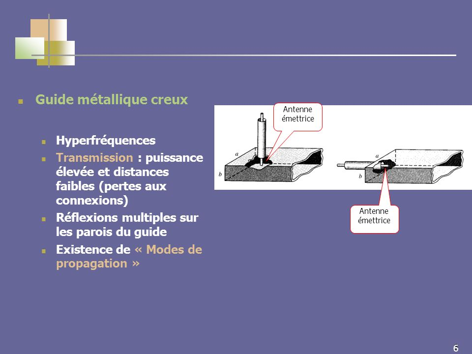 6 6 Guide métallique creux Hyperfréquences Transmission : puissance élevée et distances faibles (pertes aux connexions) Réflexions multiples sur les parois du guide Existence de « Modes de propagation » Antenne émettrice