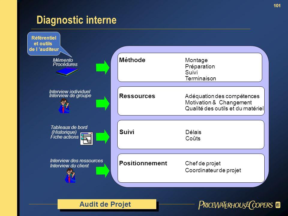 101 Diagnostic interne Audit de Projet Référentiel et outils de l auditeur Méthode Montage Préparation Suivi Terminaison Ressources Adéquation des com
