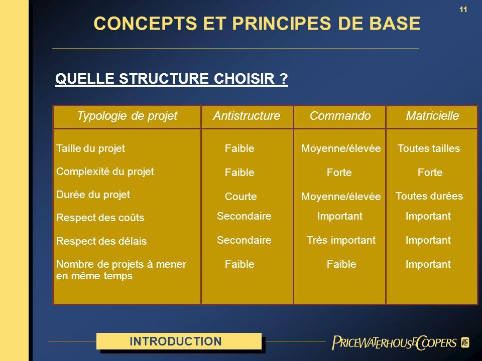 11 QUELLE STRUCTURE CHOISIR ? Antistructure Taille du projet Complexité du projet Durée du projet Respect des coûts Respect des délais Nombre de proje