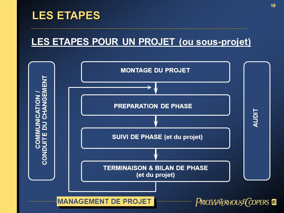 18 LES ETAPES POUR UN PROJET (ou sous-projet) MANAGEMENT DE PROJET MONTAGE DU PROJET PREPARATION DE PHASE SUIVI DE PHASE (et du projet) TERMINAISON &