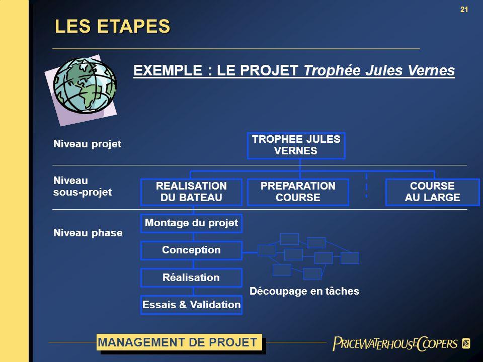 21 EXEMPLE : LE PROJET Trophée Jules Vernes TROPHEE JULES VERNES Niveau projet Niveau sous-projet Niveau phase PREPARATION COURSE AU LARGE Montage du