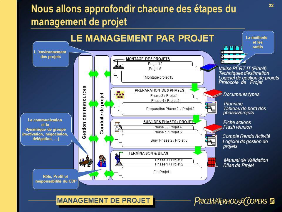 22 L environnement des projets Nous allons approfondir chacune des étapes du management de projet LE MANAGEMENT PAR PROJET Manuel de Validation Bilan