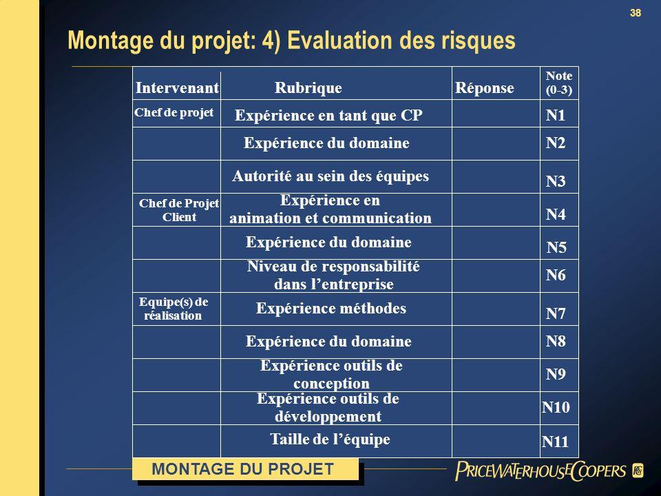 38 Note (0-3) RéponseRubriqueIntervenant Chef de projet Expérience en tant que CPN1 N2 N3 N4 N5 N6 N7 N8 N9 N10 N11 Chef de Projet Client Expérience d