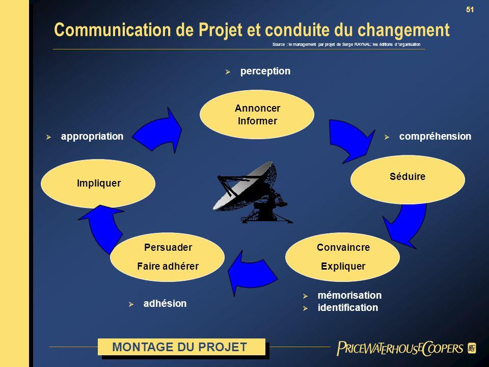 51 Source : le management par projet de Serge RAYNAL: les éditions d organisation Annoncer Informer Convaincre Expliquer Persuader Faire adhérer Impli