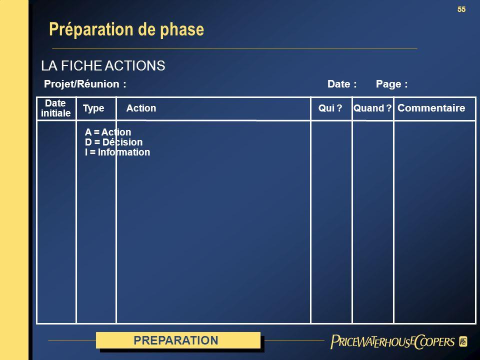 55 LA FICHE ACTIONS Préparation de phase Projet/Réunion : Date : Page : Date initiale TypeQui ?Quand ? Commentaire PREPARATION Action A = Action D = D