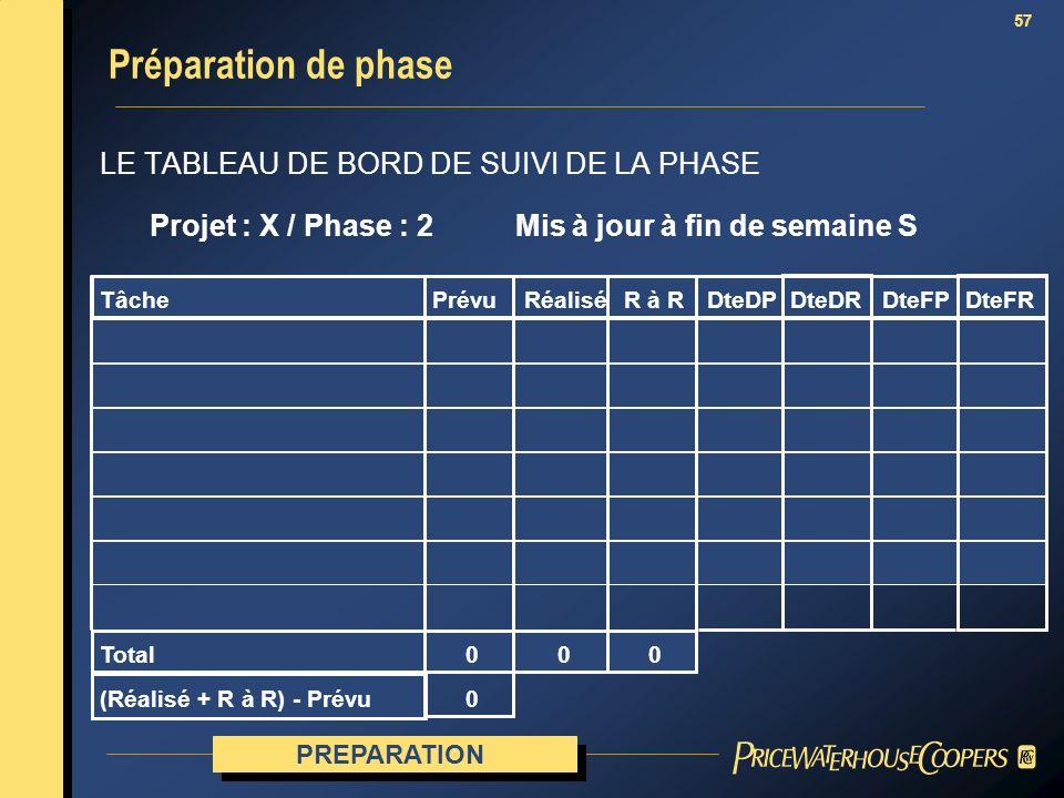 57 LE TABLEAU DE BORD DE SUIVI DE LA PHASE Préparation de phase Projet : X / Phase : 2 Mis à jour à fin de semaine S TâchePrévuRéaliséR à R Total (Réa