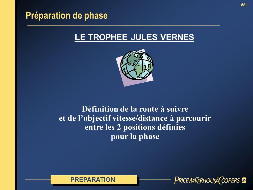 58 Préparation de phase PREPARATION LE TROPHEE JULES VERNES Définition de la route à suivre et de lobjectif vitesse/distance à parcourir entre les 2 p