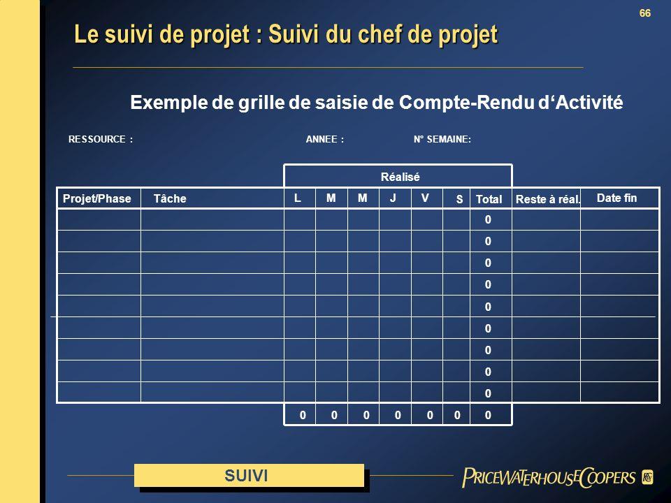 66 Exemple de grille de saisie de Compte-Rendu dActivité RESSOURCE :ANNEE : N° SEMAINE: Réalisé Reste à réal. Tâche Date fin Projet/Phase LMMJV Total